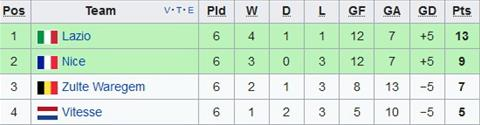 Xep hang chung cuoc tai bang K Europa League