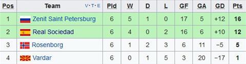 Xep hang chung cuoc tai bang L Europa League
