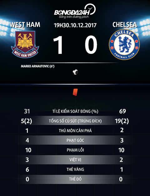 Thong so tran dau West Ham vs Chelsea