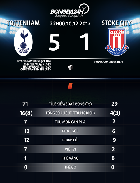 Thong so tran dau Tottenham vs Stoke