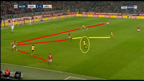 Phan tich Nhung sai lam chien thuat khien Arsenal tham bai Bayern Munich hinh anh 3