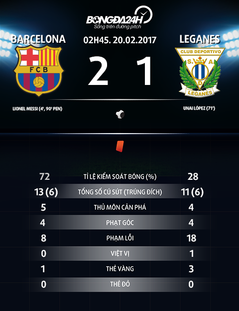 Thong so tran dau Barca 2-1 Leganes