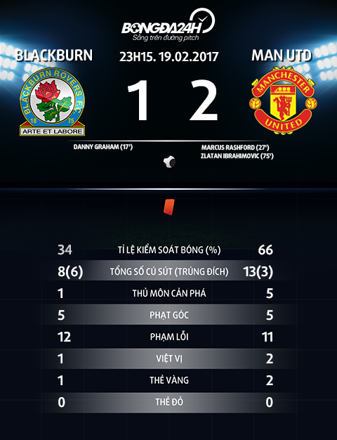 Thong so tran dau Blackburn 1-2 Man Utd