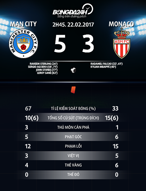 Thong so tran dau Man City 5-3 Monaco