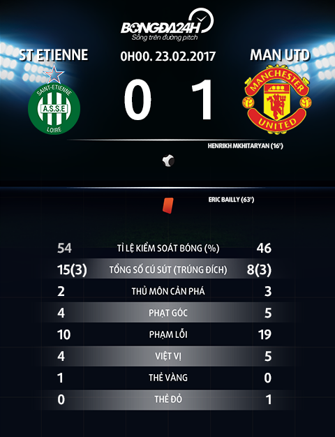 Thong so tran dau St Etienne 0-1 Man Utd