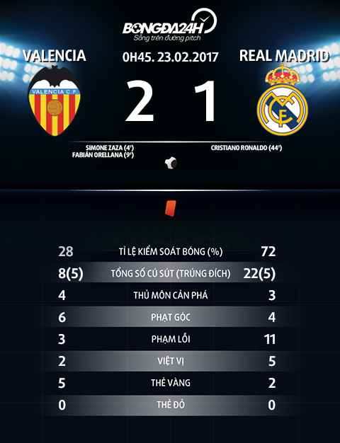 Thong so tran dau Valencia 2-1 Real Madrid