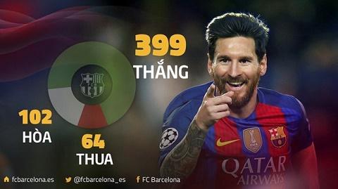 Messi se co tran thang thu 400 cung Barca neu vuot qua Atletico vao hom nay