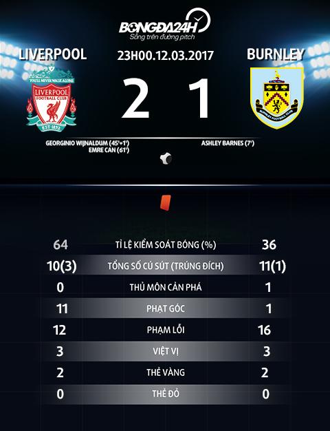 Nhung diem nhan sau chien thang vat va cua Liverpool truoc Burnley hinh anh 5