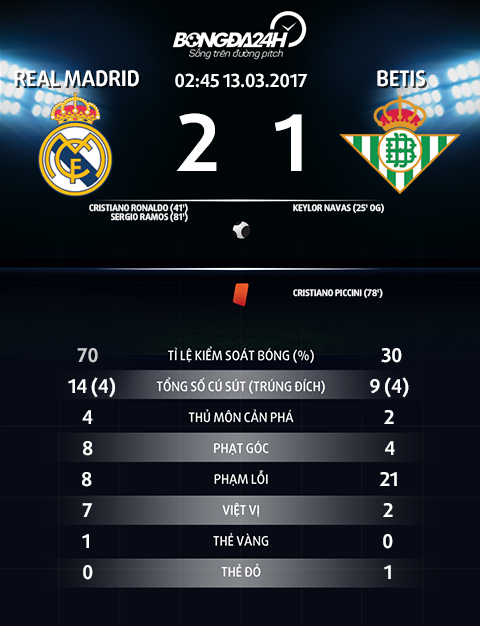 Thong so tran dau Real Madrid 2-1 Betis