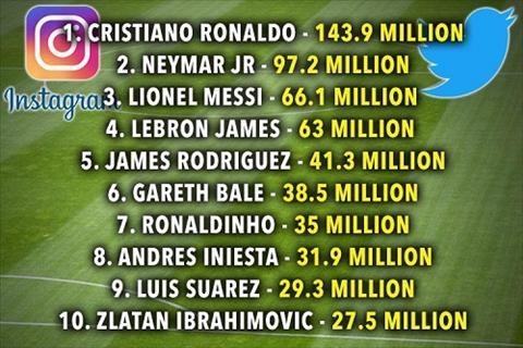 Cristiano Ronaldo thong linh tren Twitter va Instagram hinh anh 11