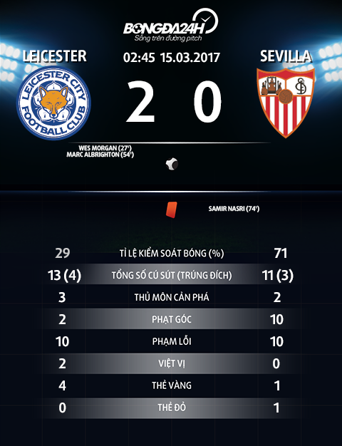 Leicester 2-0 Sevilla Khi Shakespeare viet truyen co tich hinh anh 3