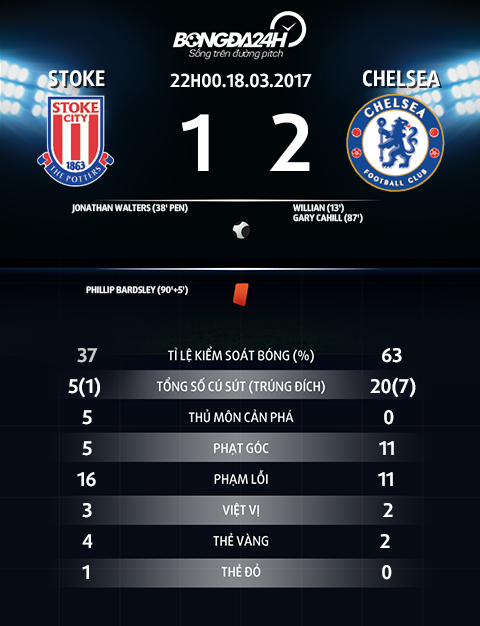 Du am Stoke 1-2 Chelsea Ban linh nha vo dich hinh anh 4