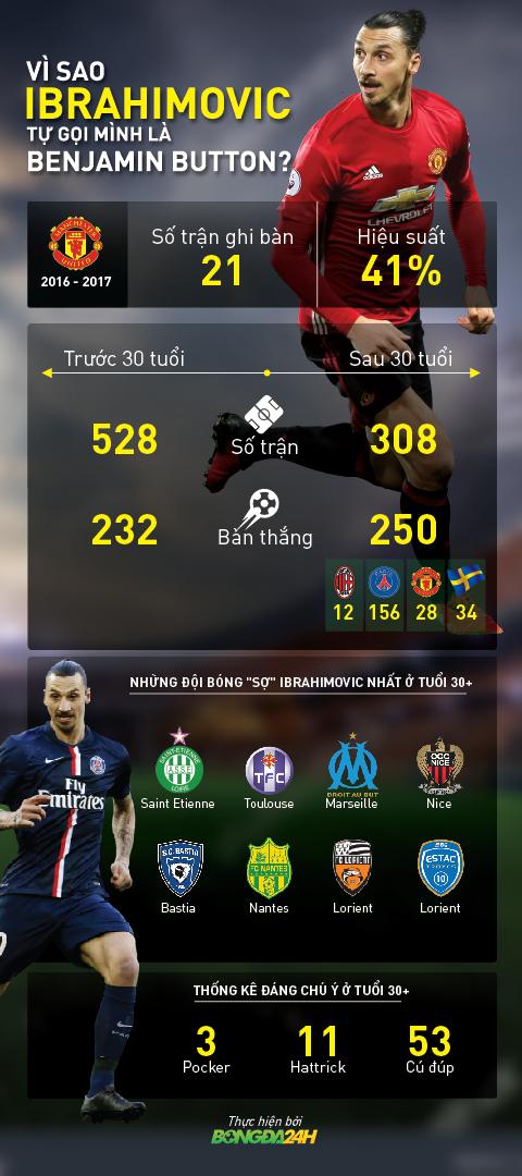Infographic ve Zlatan Ibrahimovic o tuoi 30.