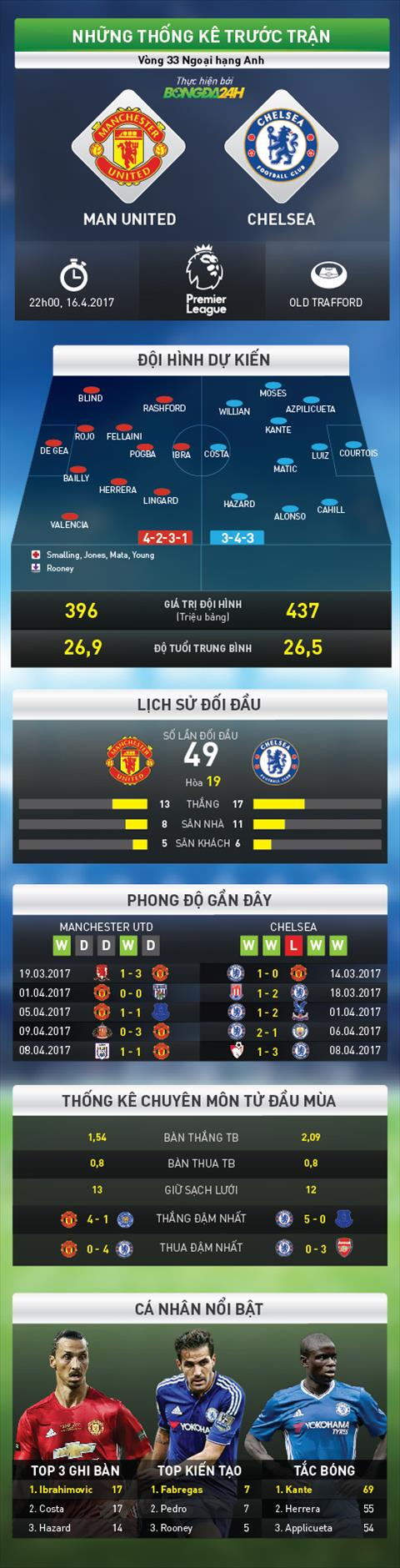 Conte MU co the can dich Premier League trong top 4 hinh anh 2