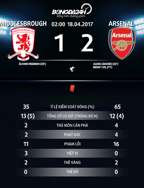 Thong so tran dau Middlesbrough 1-2 Arsenal