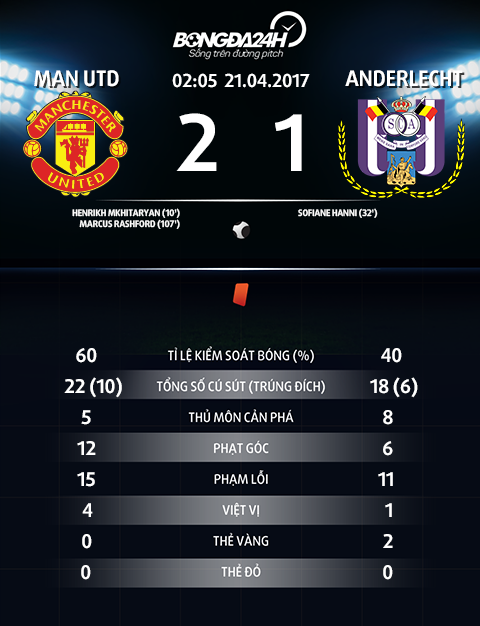 Thong so tran dau MU 2-1 Anderlecht