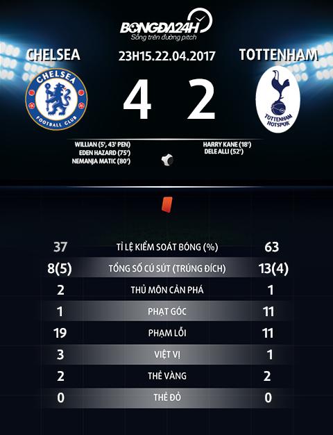 Du am Chelsea 4-2 Tottenham Su sang suot cua Conte hinh anh 4