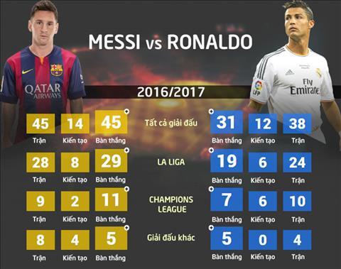 Nhung thong ke khong the bo qua ve tran Real Madrid vs Barca dem nay hinh anh 2