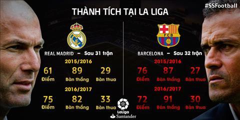 Nhung thong ke khong the bo qua ve tran Real Madrid vs Barca dem nay hinh anh 6