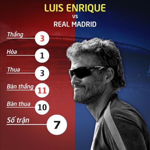 Nhung thong ke khong the bo qua ve tran Real Madrid vs Barca dem nay hinh anh 7