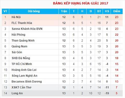 BXH luot di V-League 2017