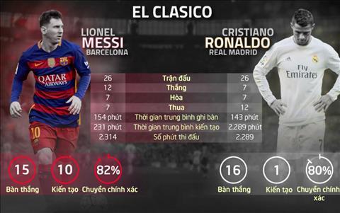 Nhung thong ke khong the bo qua ve tran Real Madrid vs Barca dem nay hinh anh 3