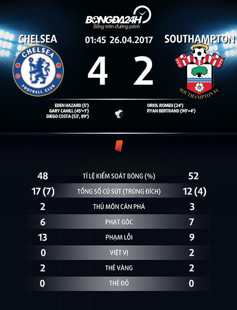 Chelsea 4-2 Southampton Diego Costa het tit ngoi, The Blues thang de hinh anh 2
