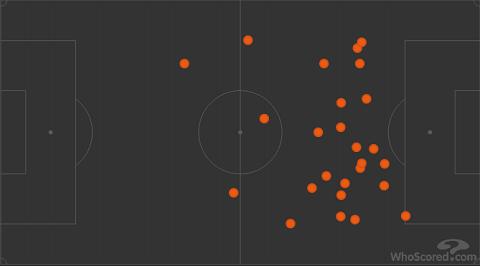 Sanchez vs Leicester