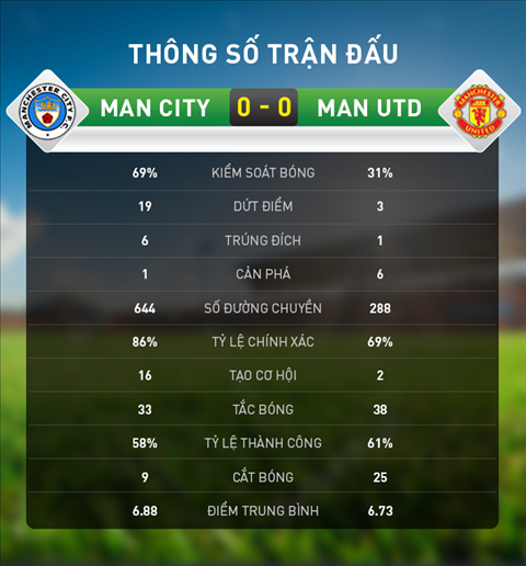 Thong so chi tiet tran Man City 0-0 Man Utd