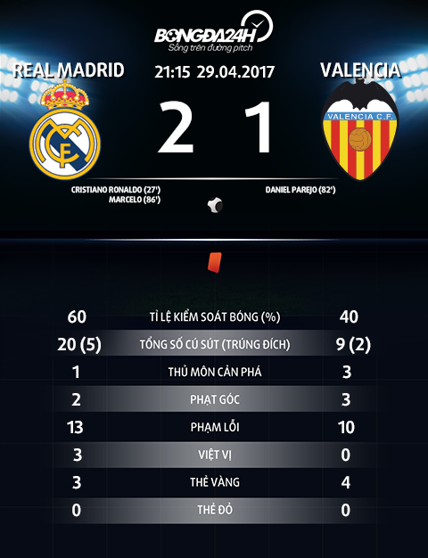 Du am Real Madrid 2-1 Valencia Man tong duyet thot tim hinh anh 3