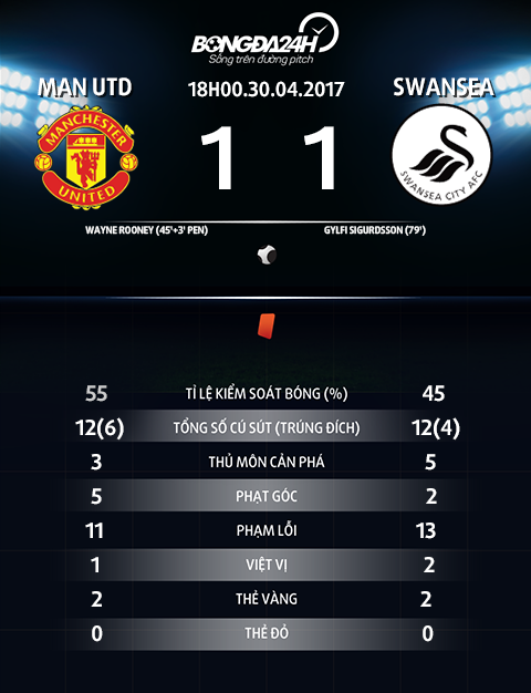Thong so tran dau Man Utd 1-1 Swansea
