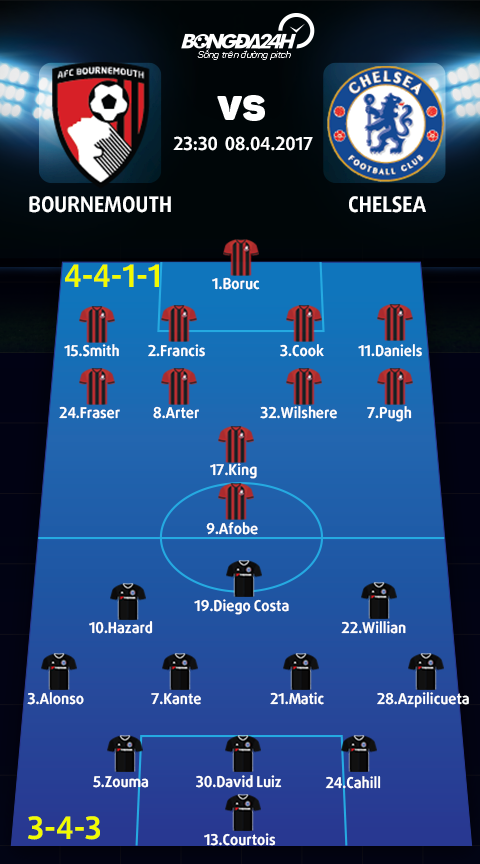 Bournemouth vs Chelsea (23h30 ngay 84) Can than bai hoc Liverpool hinh anh 4