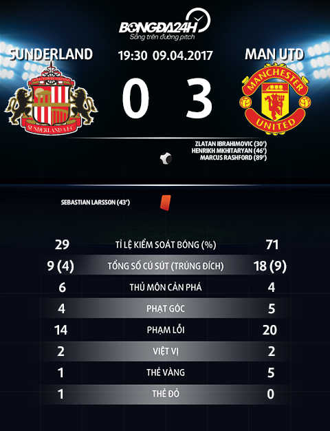 Thong so tran dau Sunderland 0-3 MU