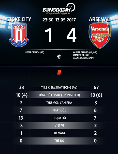 Arsenal huy diet Stoke Lan ranh giua hy vong va that vong hinh anh 3