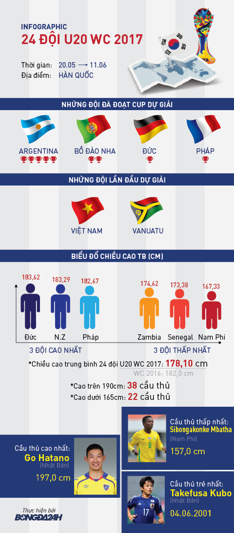 Infographic U20 World Cup 2017