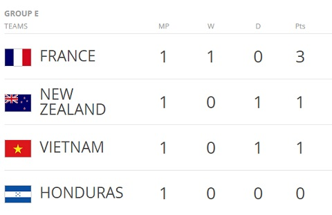Bang xep hang sau luot tran dau tien bang E, U20 World Cup 2017