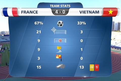 Thong so sau tran dau U20 Phap 4-0 U20 Viet Nam