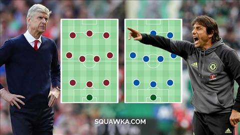 Arsenal vs Chelsea Giong va khac giua so do 3-4-3 hinh anh