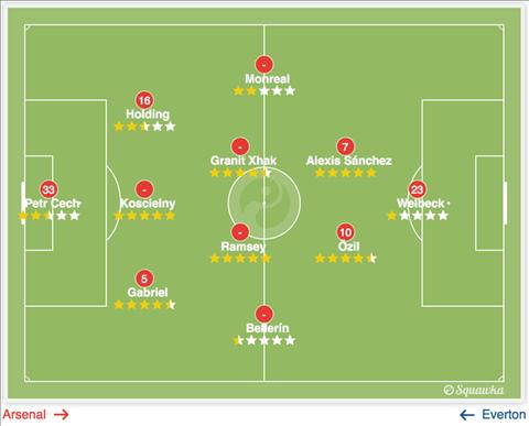 Arsenal vs Chelsea Giong va khac giua so do 3-4-3 hinh anh 2
