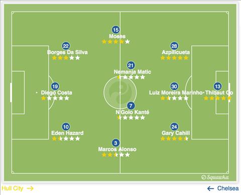 Arsenal vs Chelsea Giong va khac giua so do 3-4-3 hinh anh 3