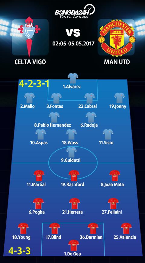 Doi hinh du kien Celta Vigo vs MU