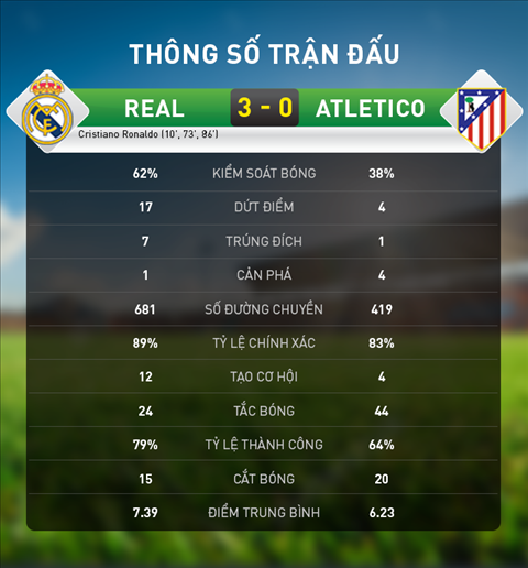 Thay gi sau chien thang huy diet cua Real truoc Atletico hinh anh 5
