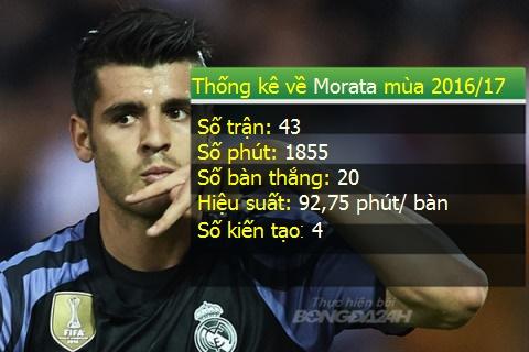 Quan diem Roi Real la quyet dinh dung dan cua Morata hinh anh 2