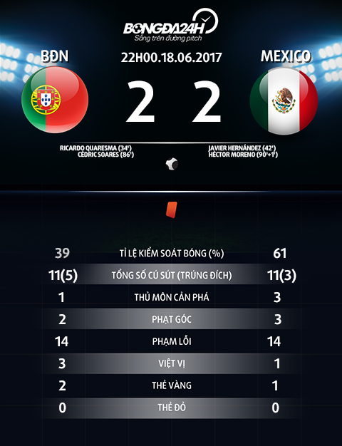 Bo Dao Nha 2-2 Mexico Cris Ronaldo, Chicharito va VAR hinh anh 6