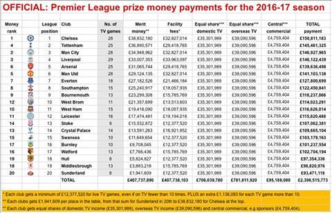 Ke khai chi tiet tien thuong cua 20 CLB Premier League mua giai 2016-17