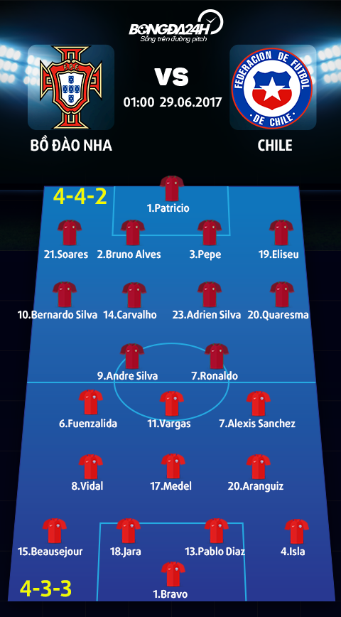 Doi hinh Bo Dao Nha vs Chile