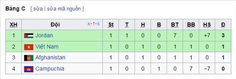Bang xep hang bang C vong loai Asian Cup