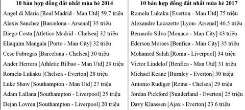 So sanh 10 thuong vu dat nhat tai chuyen nhuong Premier League mua he 2014 va 2017.