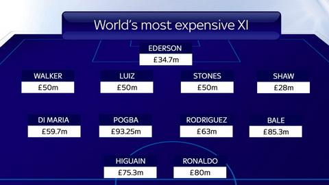 Doi hinh dat nhat the gioi theo danh gia cua Sky Sports.