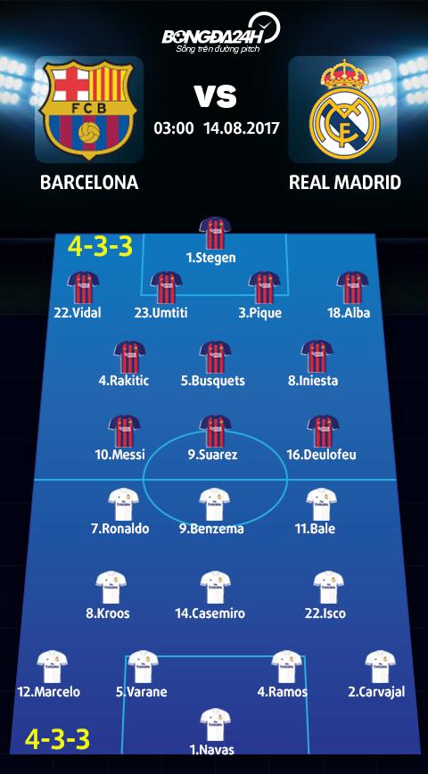 Barca vs Real (3h ngay 148) Quen het di nhung ao tuong! hinh anh 4